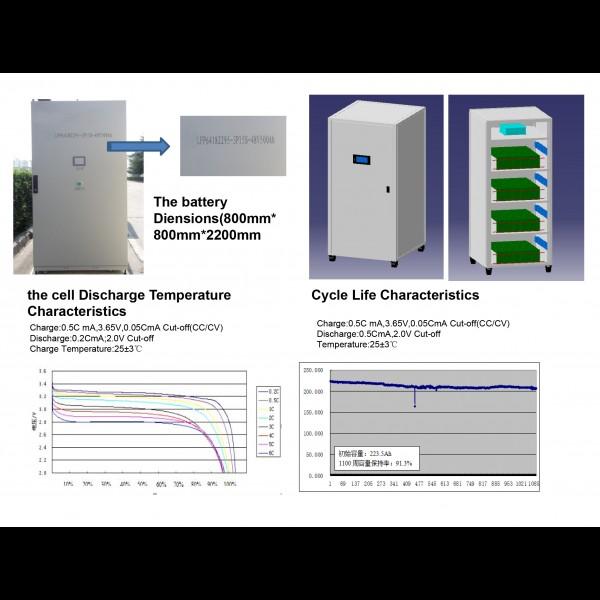 48V 500Ah LiFepo4 акумулятор для сонячних панелей